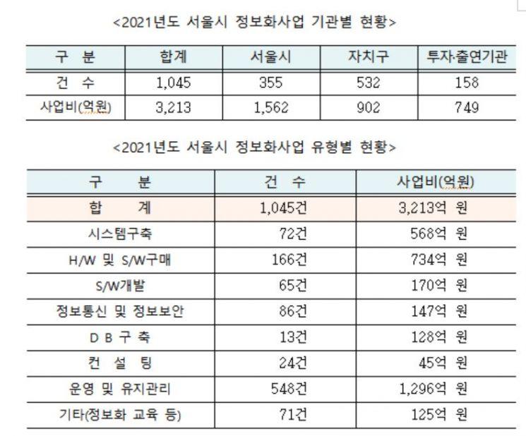 서울시 '정보화 사업'에 3200억 투입한다…'스마트도시' 1263억 투자