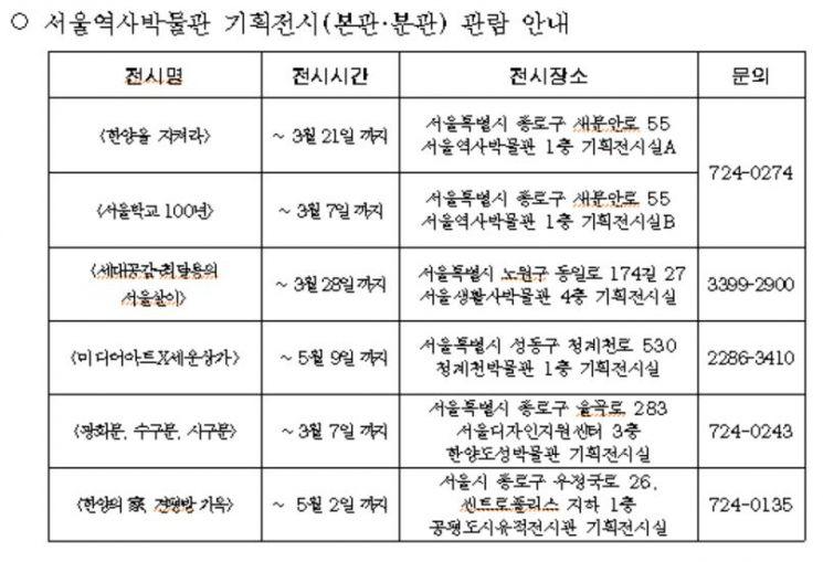 서울역사박물관 7가지 기획전시 개최…사전예약제로 운영