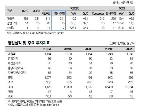 [클릭 e종목] 서울반도체, 미니 LED 성장 주도 '목표주가 상향'