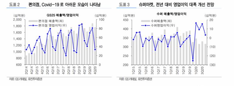 """[클릭 e종목]""""GS리테일, 4Q 영업익 288억원…전년比 42%↓"""""""