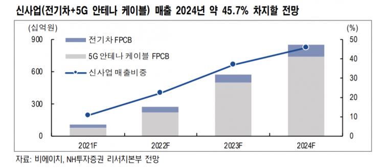 """[클릭 e종목]""""비에이치, 전기차·5G 신사업 성장성 높아…최대 실적 기대"""""""