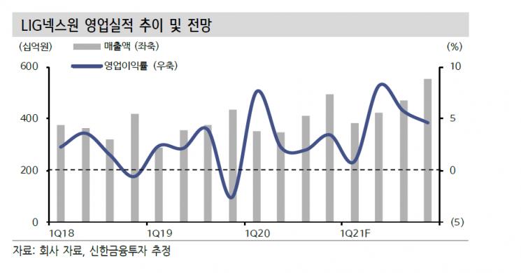 [클릭 e종목]LIG넥스원, 3년연속 수주 증가…인공위성 사업도 '好好'