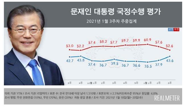 文 대통령 국정 지지율 43.6%…2주 연속 상승[리얼미터]