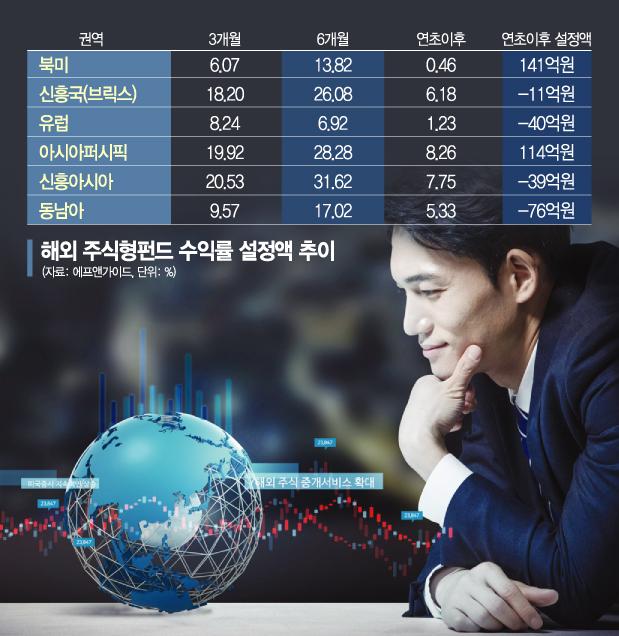 '머니무브'…새해 신흥국가 펀드 훨훨