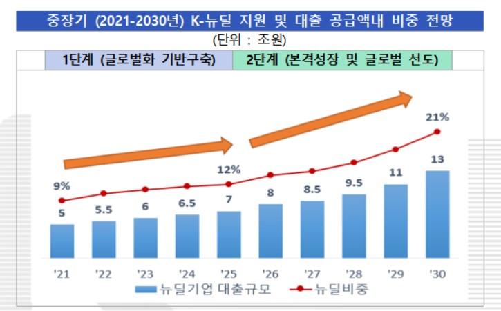 """수출입銀 """"K-뉴딜 글로벌성과 창출 원년…10년간 80조원 지원"""""""