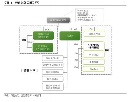 """[클릭 e종목]""""DL이앤씨, 건설사업 재편으로 영업 가치 재평가 기대"""""""