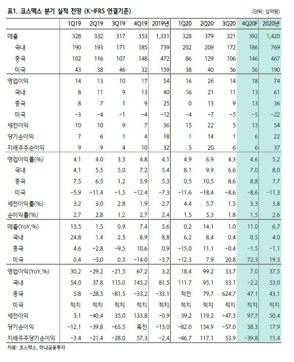 [클릭 e종목]코스맥스, 펀더멘탈 개선 대비 현저한 저평가 '비중확대'