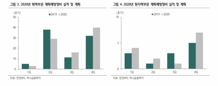 """[클릭 e종목]""""한전KPS, 4Q 영업익 514억원…전년동기比 24%↓"""""""