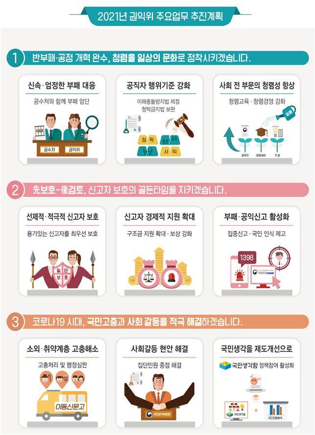 """권익위 업무보고…""""고위공직자 부패 신고접수 시 공수처 이첩"""""""