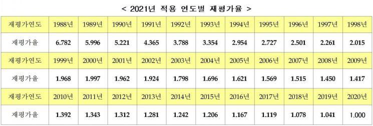 2021년도 국민연금 연도별 재평가율 (제공=보건복지부)