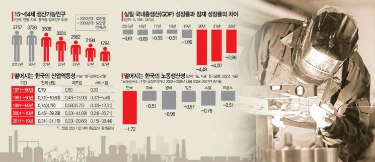 韓잠재성장률 또 역대최저…'일 할 사람' 주는데 산업활력도 바닥
