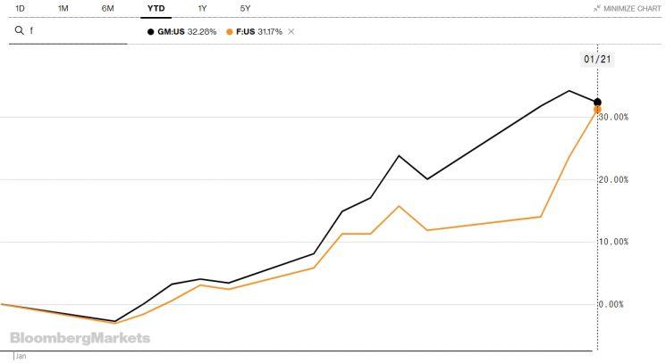 제너럴 모터스(검은색)와 포드(노란색) 주가 추이