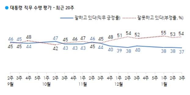 文 대통령 지지율 37%…취임 후 최저치[갤럽]