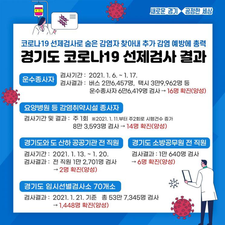 경기도, 코로나 선제검사통해 70만명 검사