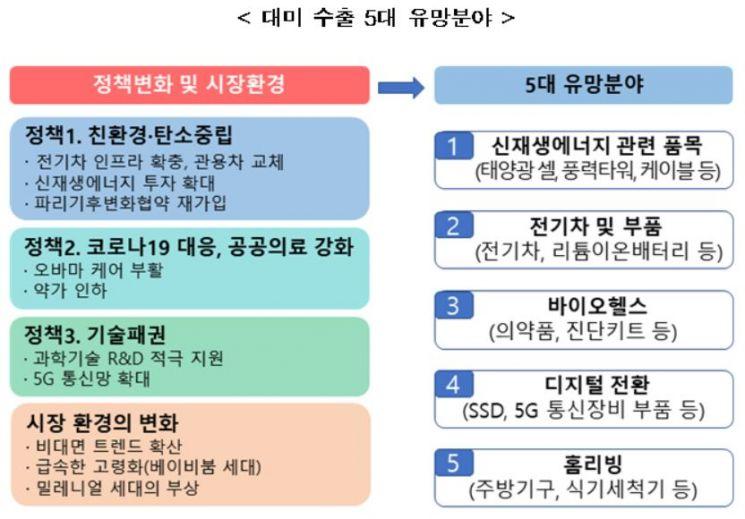 바이든 美행정부 출범…한국의 5대 수출 유망 분야<무역협회>