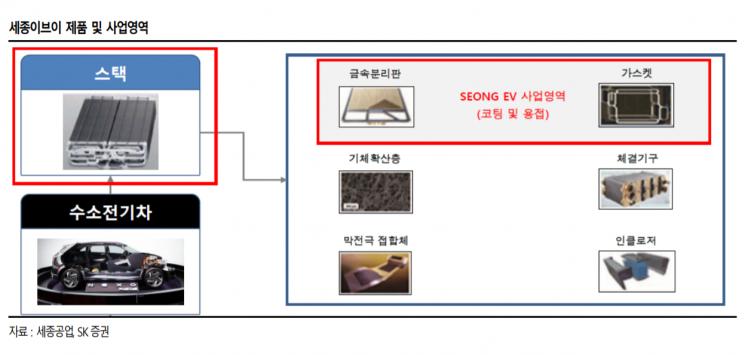 """""""세종공업, 주요 고객사의 수소차 라인업 확대 수혜"""""""