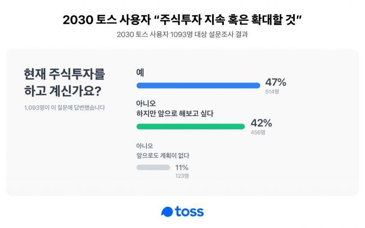 """2030 토스 사용자 90% """"주식 투자 지속 혹은 확대할 것"""""""