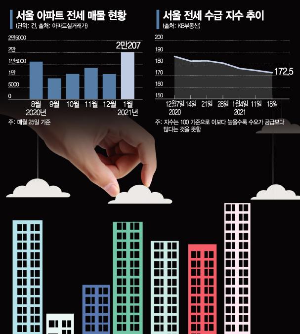 최악 전세난 숨통? 서울 전세매물 늘었다
