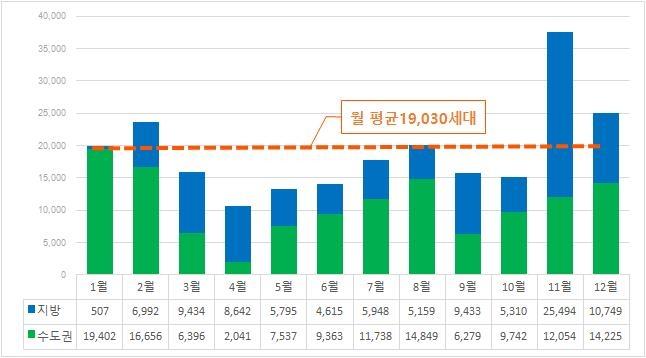 2월 전국 아파트 2.4만 가구 입주…수도권에 70% 집중
