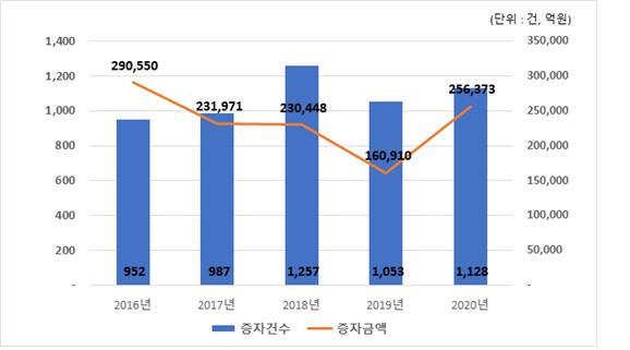 지난해 유상증자 25조6천억·59%↑…무상증자 9억7천만주·109%↑
