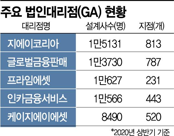 윤곽 드러난 보험 판매자회사…GA 판 흔든다(종합)