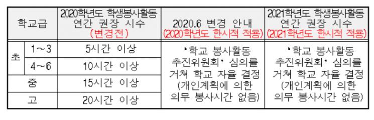 서울시교육청 학생 봉사활동 연간 시수 변경 전후 비교(출처=서울시교육청)