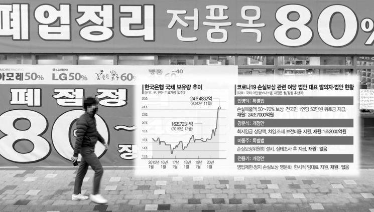 재원마련 방법없이 '손실보상 100조 논란'…韓銀, 발권력 동원하나