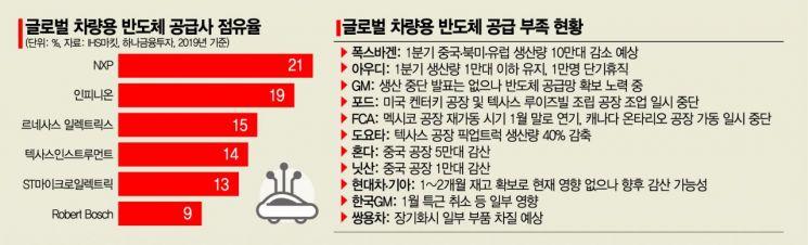 [車반도체 수급난]'제2의 와이어링 하니스' 사태 막아라…긴급 대책 논의