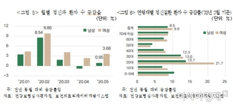 보험연구원 '연령대별 정신질환 발생 추이와 시사점'