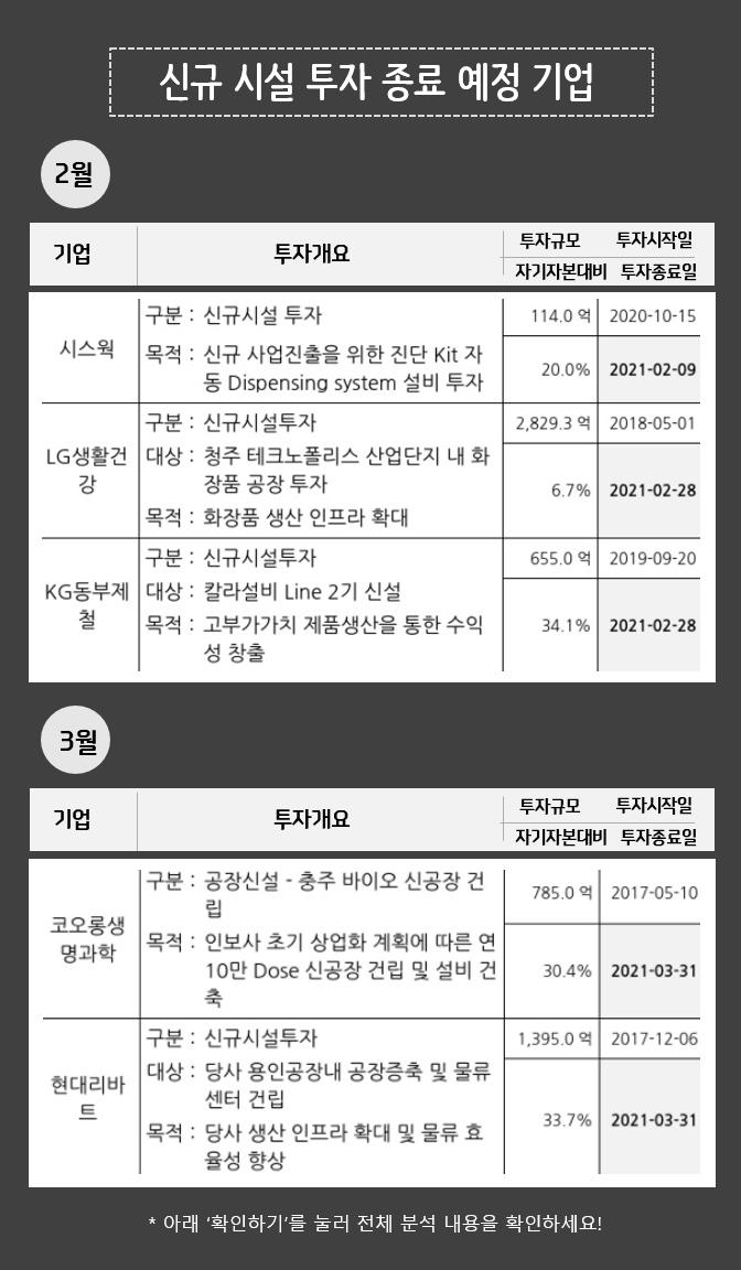 2월 신규시설 투자 종료로 경쟁력 높아질 종목 총정리