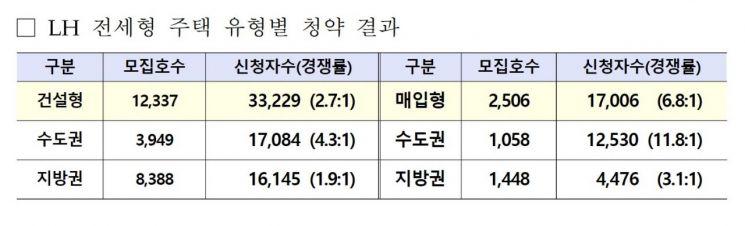 LH, 전세형 공공임대 청약 경쟁률 3.4대 1 기록