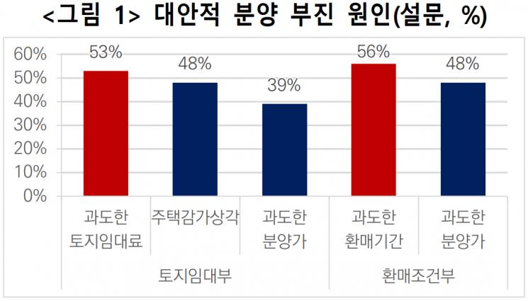 <자료:한국국토·도시계획학회>