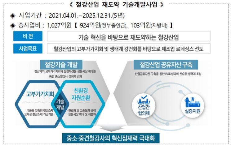 정부, 중소·중견 철강기업 R&D에 1000억 투자