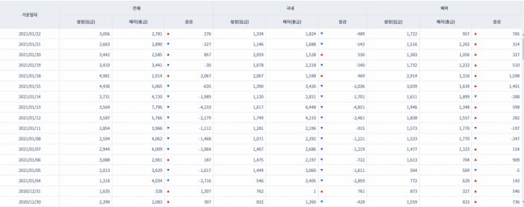 [일일펀드동향] 해외 주식형펀드 6거래일새 4915억원 순유입