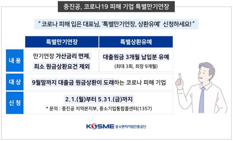 중진공, 코로나19 피해기업 특별만기연장·상환유예 실시