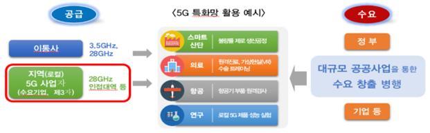 """[종합]""""B2B 빼앗길라"""" 네이버 등 민간기업에 5G 28㎓ 할당, 왜?"""