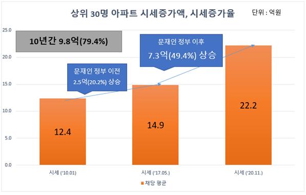 아파트 부자 국회의원 30명의 '서울 사랑, 강남 사랑'