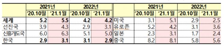 """IMF """"韓 올해 성장률 3.1%""""…10월 전망치보다 0.2%P 상향"""