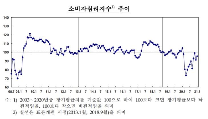 1월 소비심리 개선…'6개월 후 금리 오른다' 예상 우세
