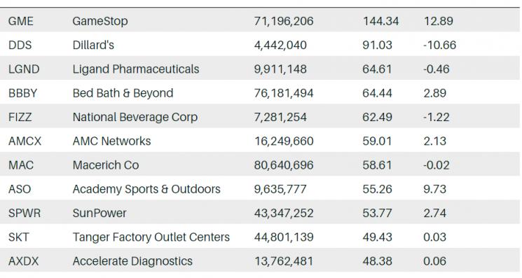 투자 전문지 배런즈가 소개한 공매도 비중이 높은 소형주