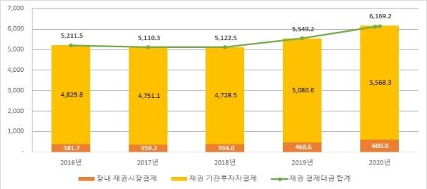 지난해 채권결제대금 6169.2조·11.2% 증가…일평균 24.8조