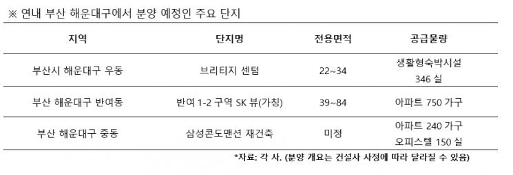 미래가치 '쭉쭉' 상승하는 부산 해운대, 올해 분양 단지는?