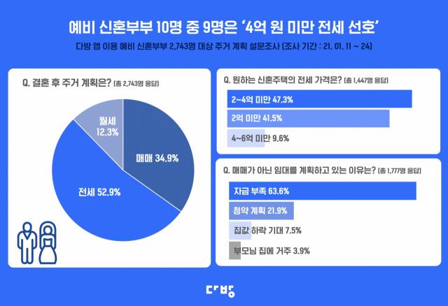 """예비 신혼부부 절반은 '전세' 원해…""""자금이 부족해요"""""""