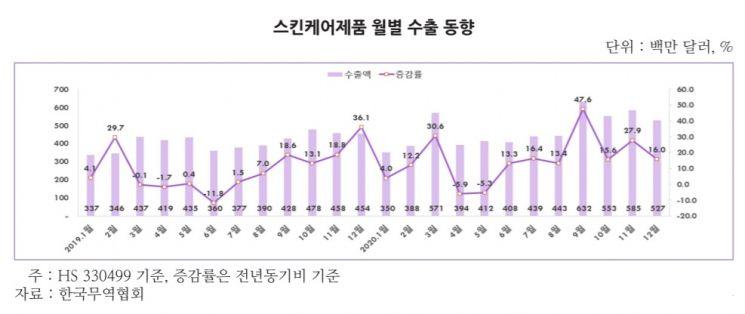 """""""코로나19 피부 관심 '쑥'""""…韓 스킨케어 제품 수출 사상 최고 기록"""