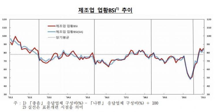 *한국은행