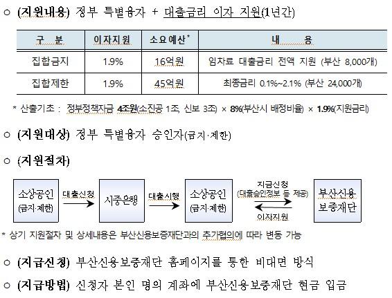 부산시가 밝힌 정부의 소상공인 임차료 특별융자금 대출이자 지원계획.