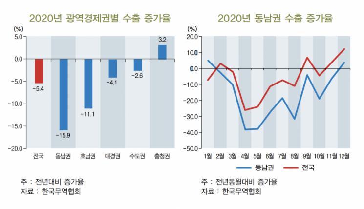 """""""작년 동남권 수출, 전년比 16% 줄어"""""""