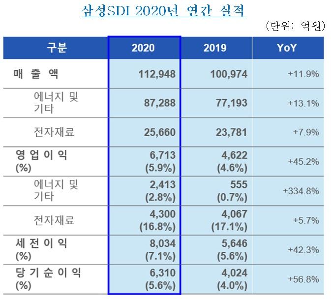삼성SDI, 작년 매출 '사상 최고' 기록…영업익도 45%↑