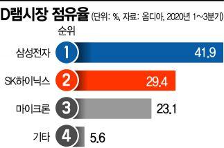美·日·대만 '밀월 강화' 기회로 활용하는 마이크론·TSMC…한국은?