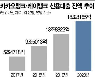 카뱅·케뱅, 하반기 기업대출까지 영역 확대(종합)